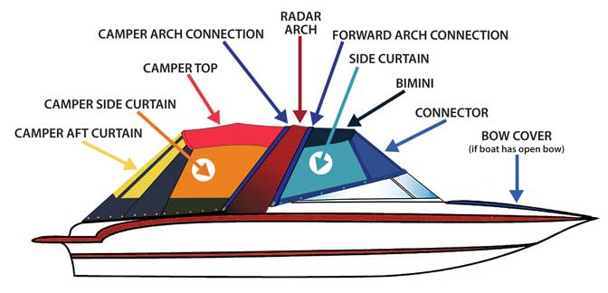 Radar Arch Boat Canvas with Camper Enclosure
